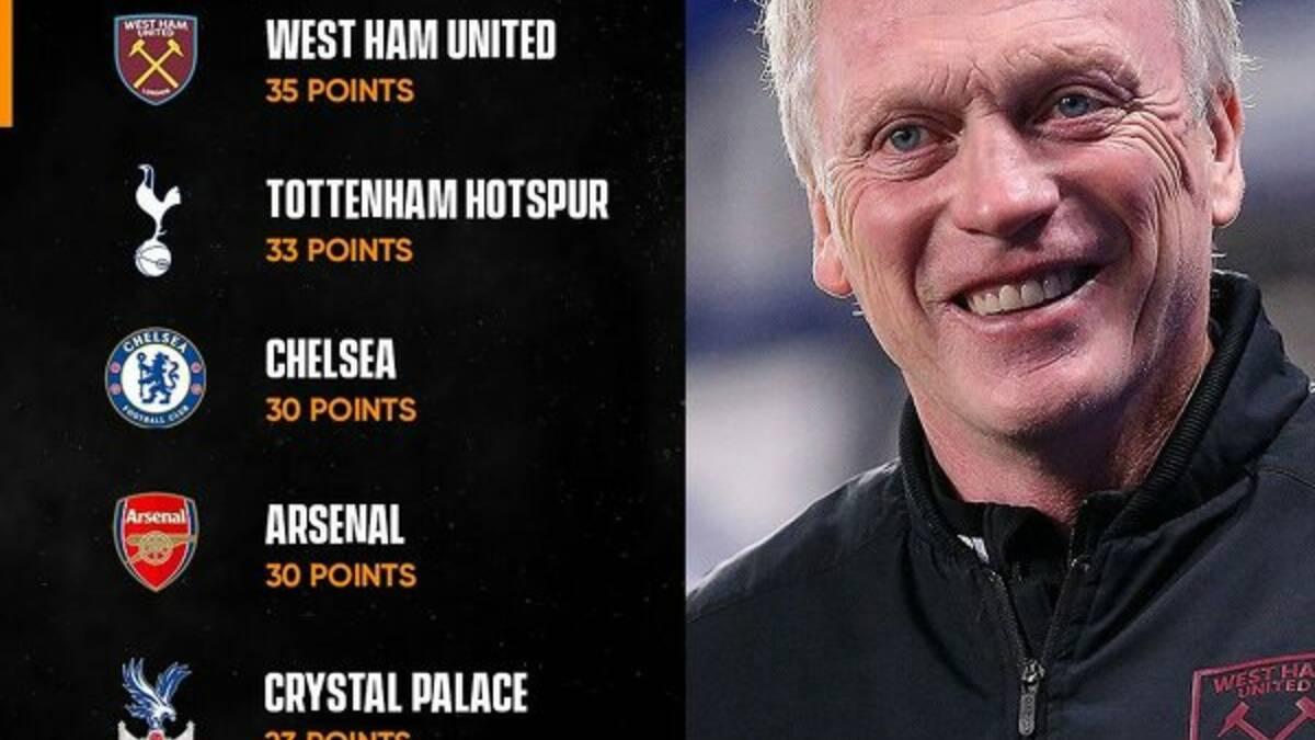 Londy U0144skie Kluby W Obecnym Sezonie Premier League
