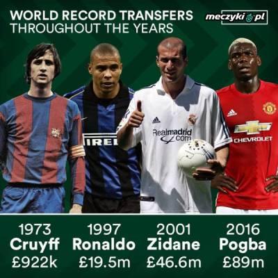 Transfery na przestrzeni lat