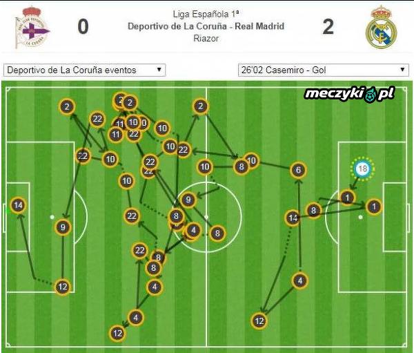 Przed golem Casemiro Real wymienił aż 44 podania