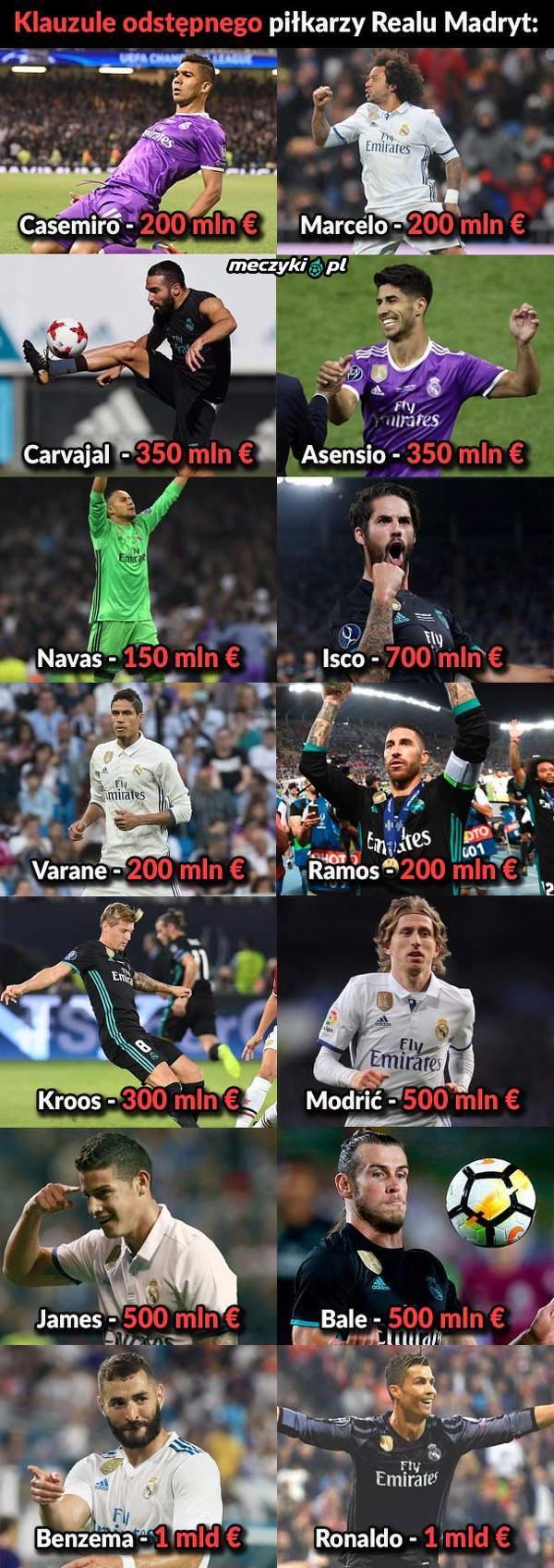 Kwoty odstępnego piłkarzy Realu Madryt