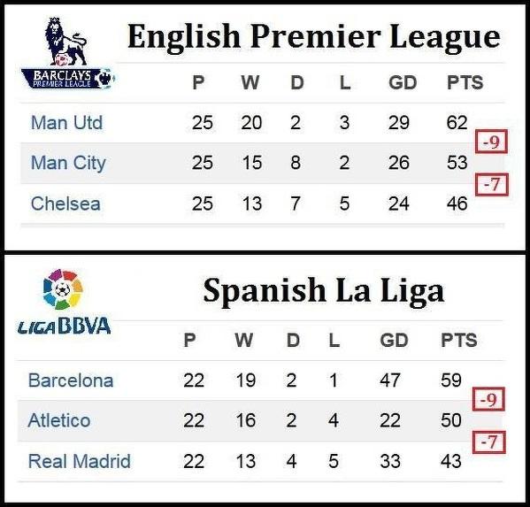 Liga Angielska I Hiszpanska Jednak Sa Podobne Sportbuzz Meczyki Pl