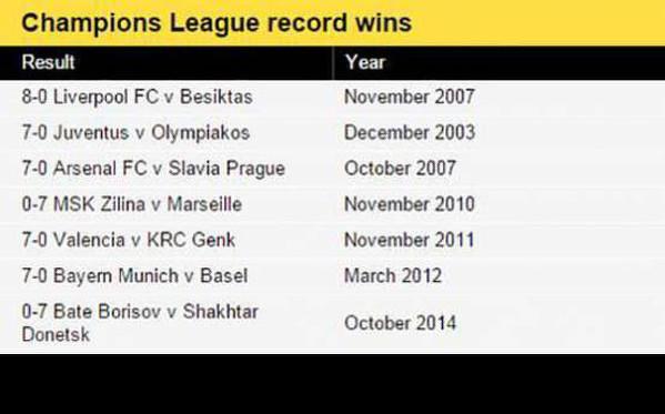 champions league wyniki