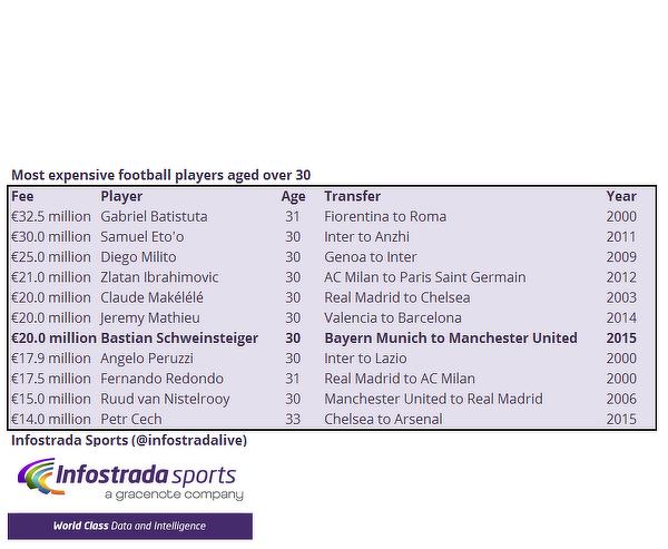 Najdroższe transfery piłkarzy po trzydziestce