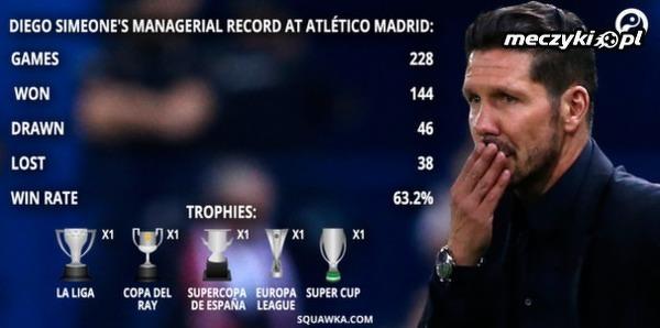 4 lata temu Atletico zatrudniło Simeone