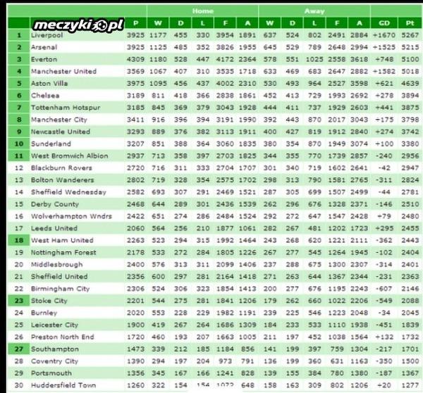 Tabela Wszech Czasow Ligi Angielskiej Sportbuzz Meczyki Pl
