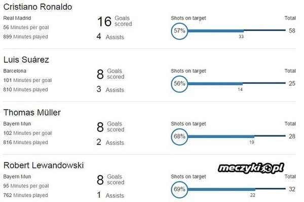 Top 4 najlepszych strzelców Ligi Mistrzów 2015/16