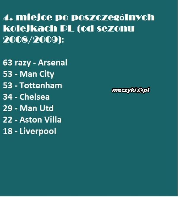 4. miejsce w Premier League