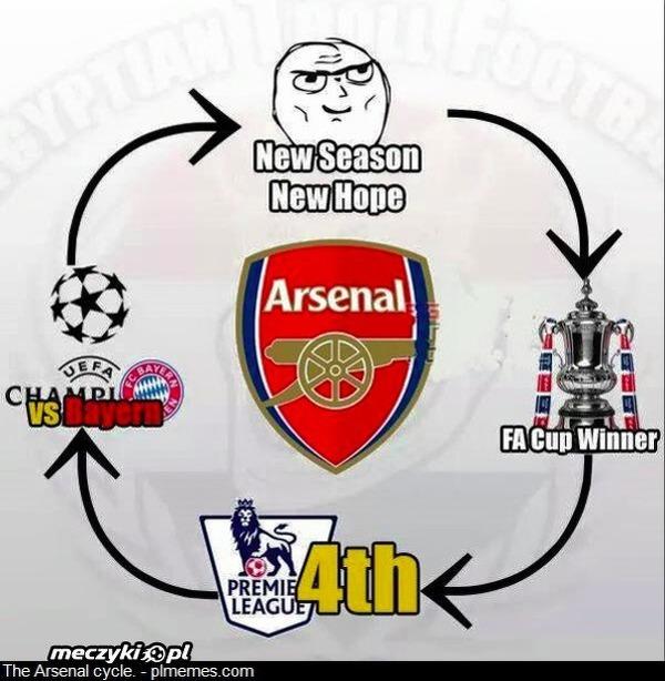Cykl Arsenalu