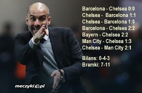 Guardiola vs Chelsea