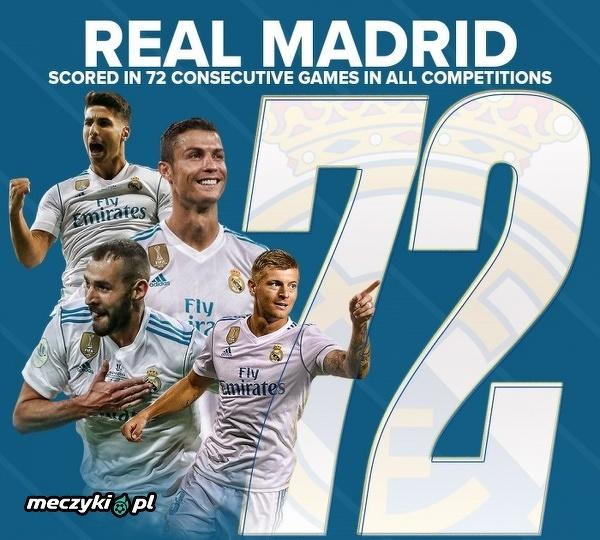 Real strzelił gola w 72 meczach z rzędu