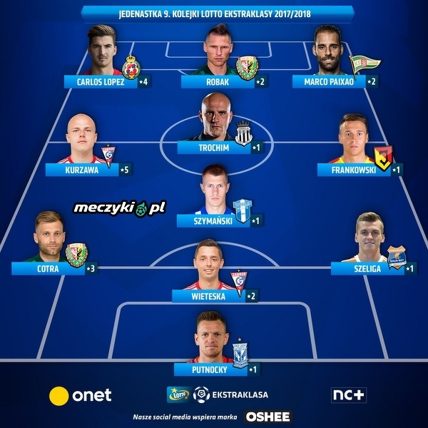 Najlepsza XI 9. kolejki Ekstraklasy