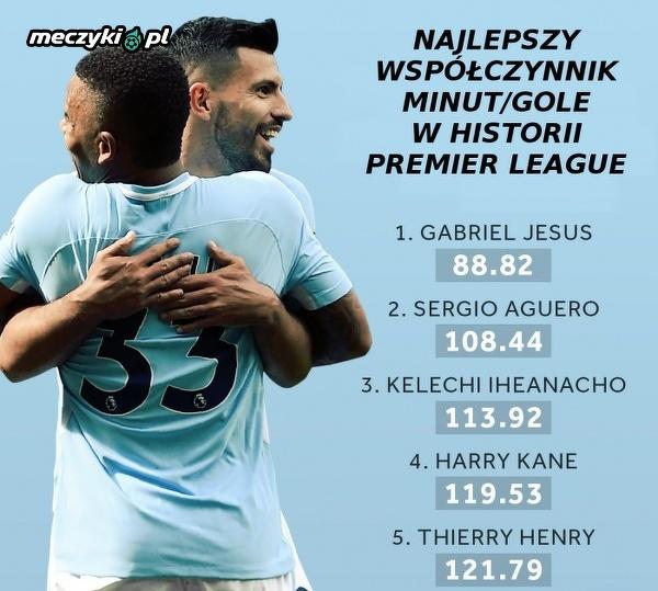 Snajperzy Man City zdominowali Premier League