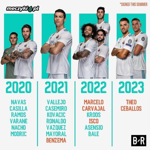 Kontrakty zawodników Realu