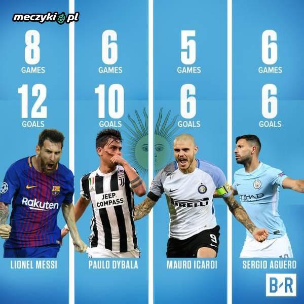 Argentyńczycy w świetnej formie na początku sezonu