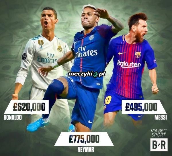 Tyle tygodniowo zarabiają Messi, Ronaldo i Neymar