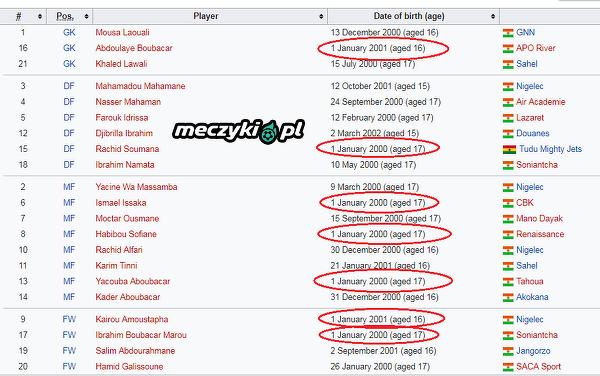 """""""Przypadek"""" rep. Nigru U17. Siedmiu piłkarzy urodziło się 1 stycznia."""
