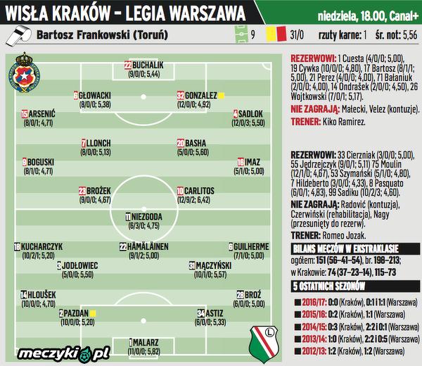 Wisła Kraków - Legia Warszawa przewidywane składy wg PS
