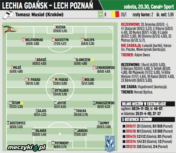 Lechia - Lech przewidywane składy wg PS
