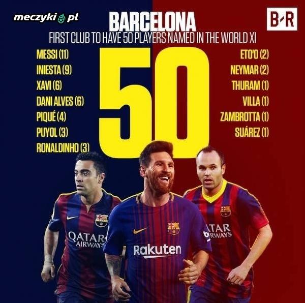 Jeśli chodzi o najlepszych piłkarzy to Barcelona przegoniła wszystkie inne kluby