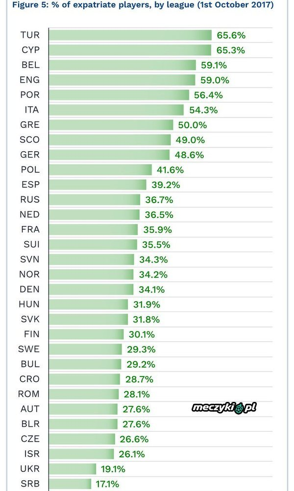 Procent obcokrajowców w ligach europejskich.