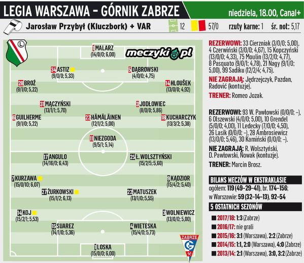 Legia Warszawa - Górnik Zabrze - zapowiedź