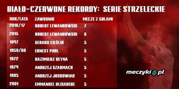Kolejne rekordy należą do Lewandowskiego