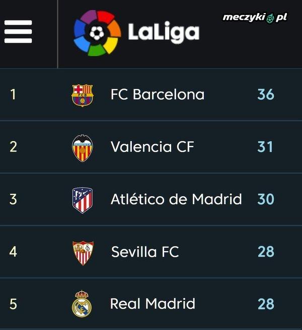 Taka sytuacja w La Liga