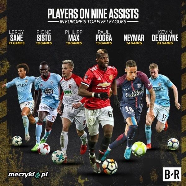 Oto piłkarze, którzy mają 9 asyst w obecnym sezonie