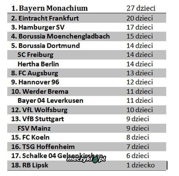 Piłkarze Bayernu posiadają najwięcej dzieci. Nawet w tym są najlepsi w Niemczech