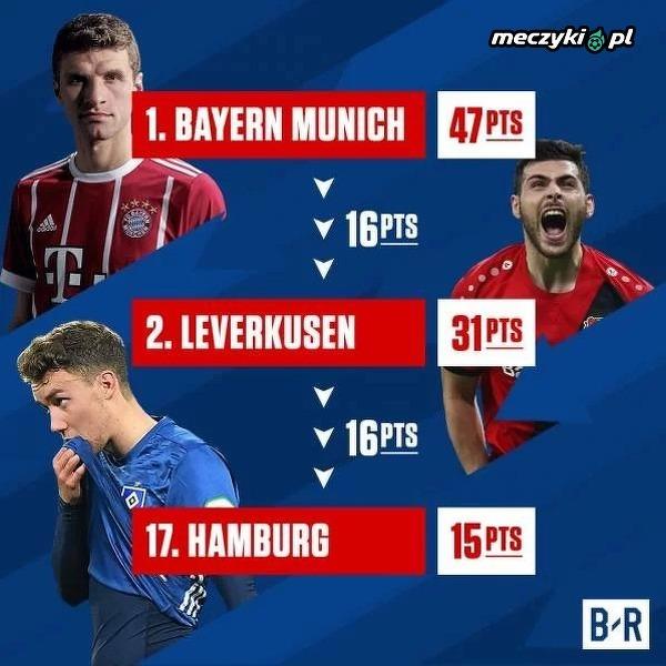 Bayern odjechał reszcie stawki w Bundeslidze