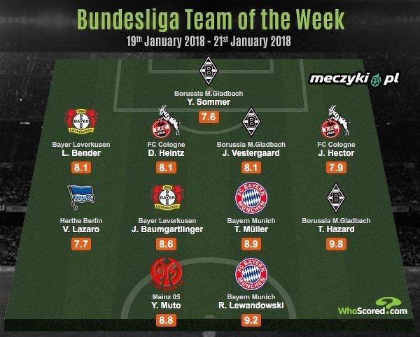 Najlepsza XI 19. kolejki Bundesligi