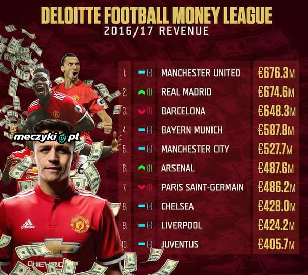 Dochódy klubów