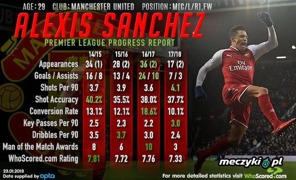 Świetne liczby Sancheza w Premier League