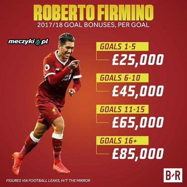 A takie bonusy za swoje gole kasuje gwiazdor Liverpoolu