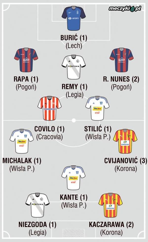 Najlepsza XI 22. kolejki Ekstraklasy
