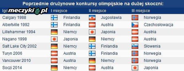 Dotychczasowa lista medalistów olimpijskiego konkursu drużynowego