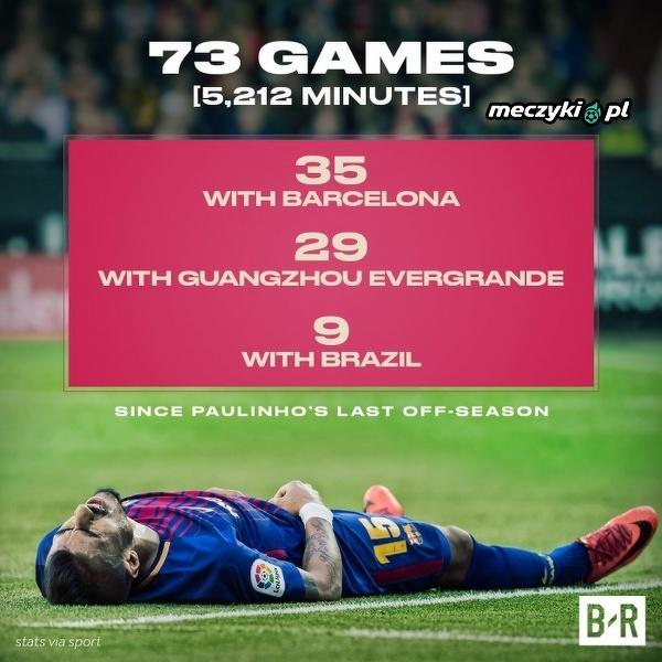 Paulinho to najbardziej zapracowany piłkarz na świecie