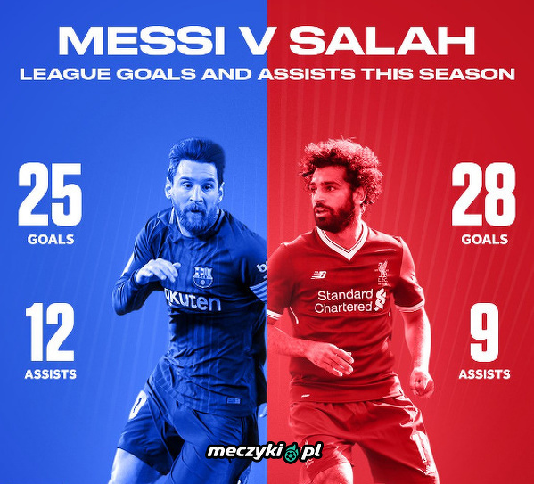 Messi 37 vs Salah 37
