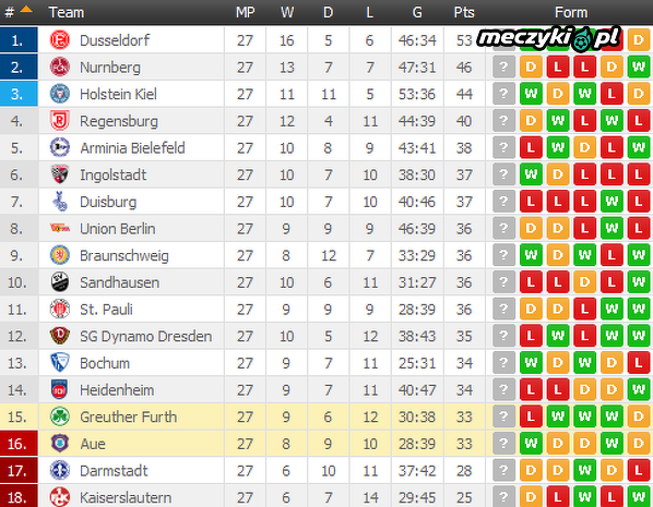 A w drugiej Bundeslidze ponad połowa ligi jeszcze nie jest pewna utrzymania