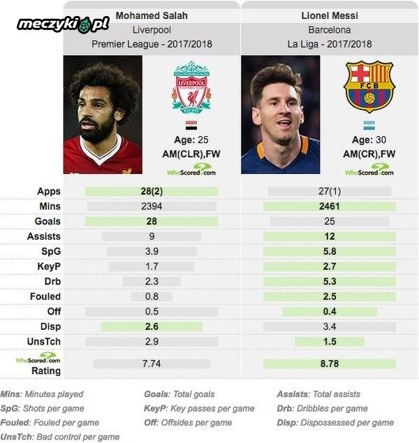 Podsumowanie sezonu Salaha i Messiego