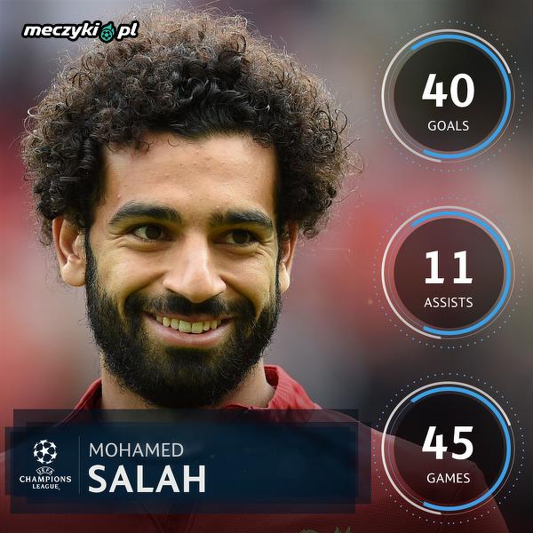 Imponujące liczby Salaha w tym sezonie