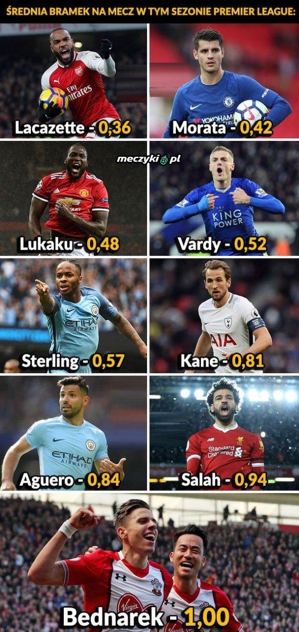 Średnia bramek na mecz w tym sezonie Premier League
