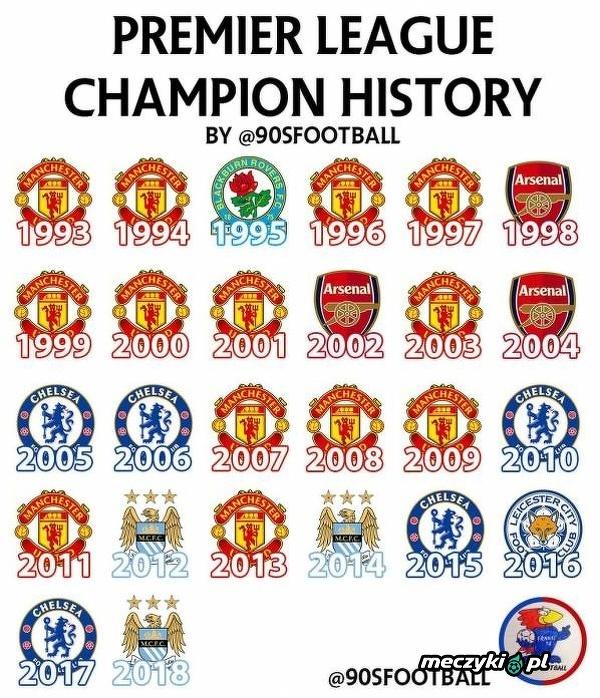 Mistrzowie Premier League w ostatnich latach