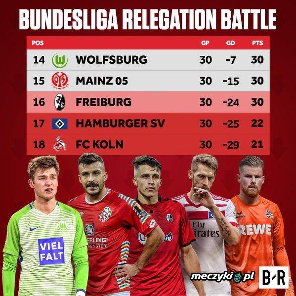 Walka o utrzymanie w Bundeslidze