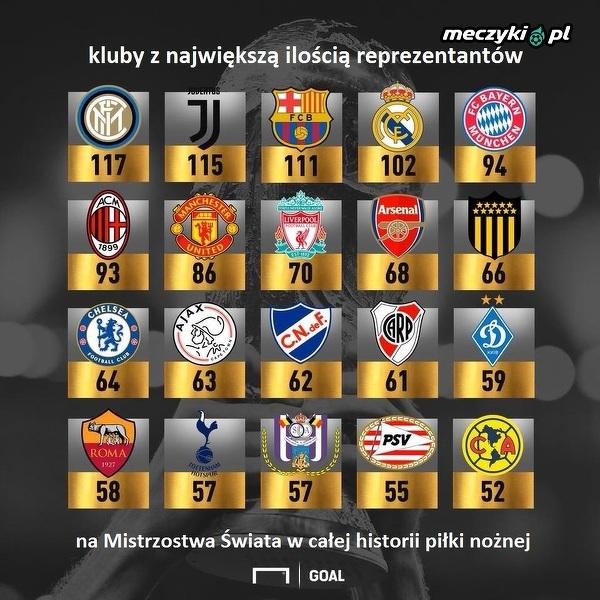 Kluby z największą ilością reprezentantów