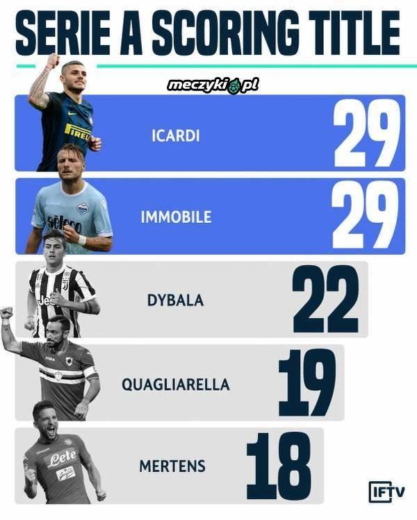 Najlepsi strzelcy zakończonego sezonu Serie A