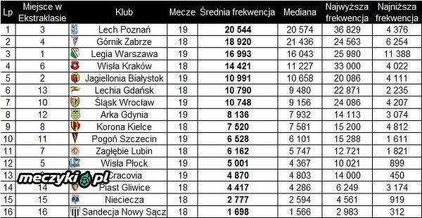 Frekwencja w Ekstraklasie w sezonie 2017/18