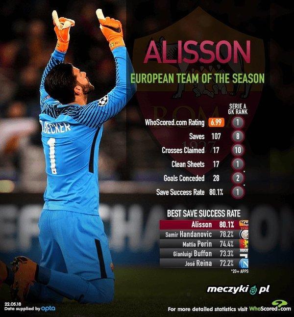 Alisson został bramkarzem sezonu w Europie według Whoscored