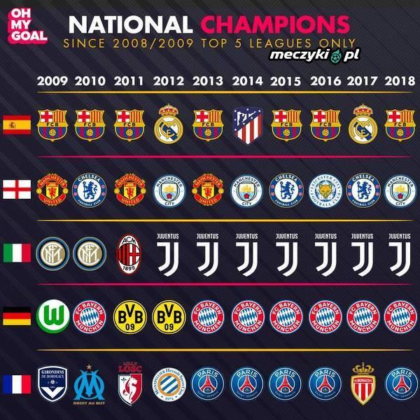 10 ostatnich sezonów w najlepszych ligach Europy