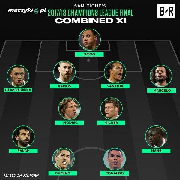 Jedenastka złożona z piłkarzy Liverpoolu i Realu